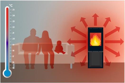Grafische weergave stralingswarmte
